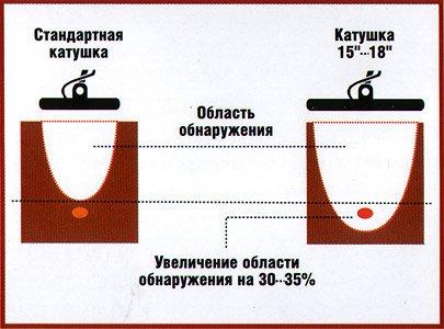 Зависимость размера поисковой катушки и глубины поиска металлоискателем