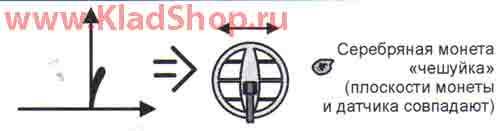 Пример-2 годографа для АКА Сигнум 7272M