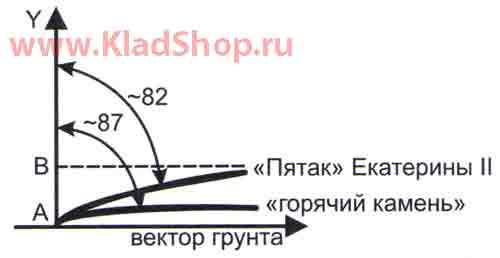 Годограф Сигнум 7272M - 5 копеек Екатерины II